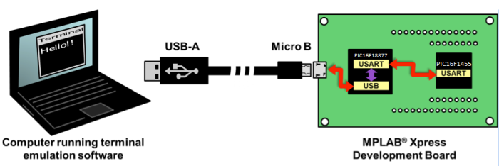USART diagram